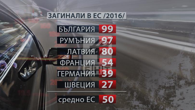 снимка 1 България е на челно място по загинали на пътя. Какви мерки ще се предприемат?