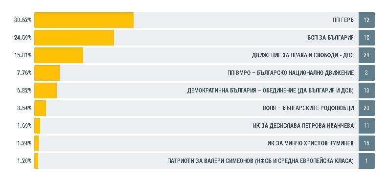 снимка 1 ЦИК: Пет партии ще имат евродепутати