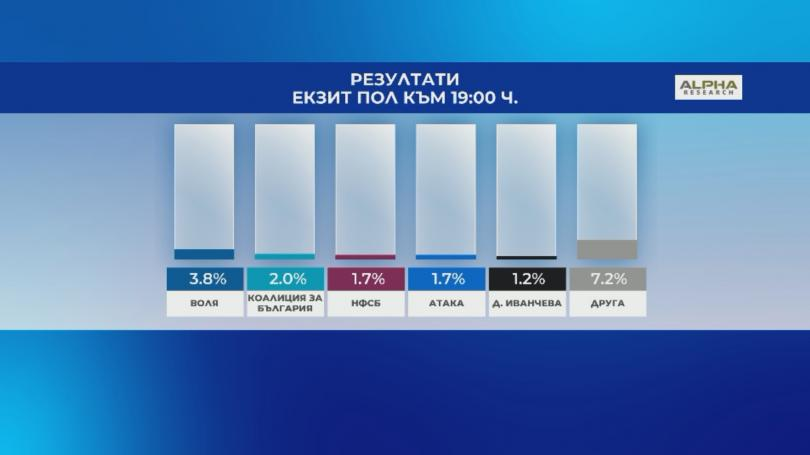 снимка 2 Първи прогнозни резултати: ГЕРБ печелят евровота, 5 партии с евродепутати