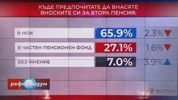 В Референдум: Над 65% от хората предпочитат НОИ за вноска за втора пенсия