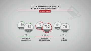 В Референдум: Над 79% оценяват негативно 43-ото Народно събрание