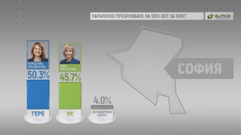 При 100% паралелно преброяване на резултатите за София данните на