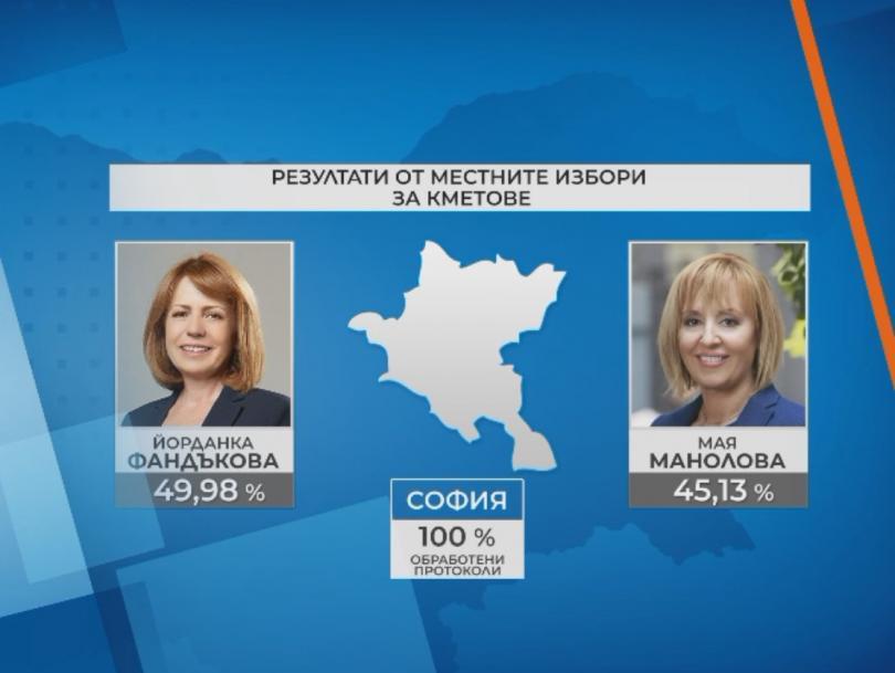 Йорданка Фандъкова спечели изборите в София с малко под 50%