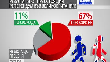 Доверието в Европейския съюз сред българите остава високо