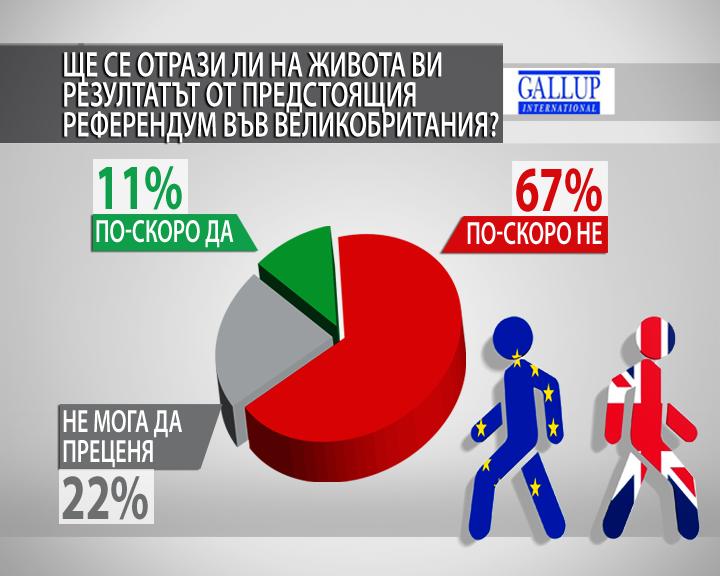 доверието европейския съюз сред българите остава високо