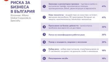 Кои са десетте топ риска за бизнеса в България?