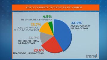 ТРЕНД: 14% не смятат да отидат до избирателните урни