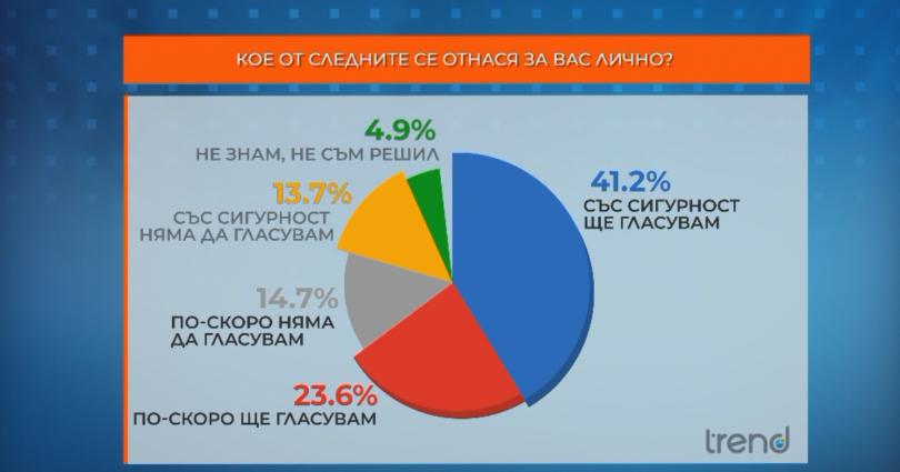 Изследване на агенция ТРЕНД, сред 1000 пълнолетни избиратели в периода