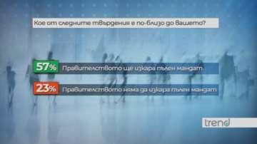 Проучване: Все повече българи смятат, че правителството ще завърши мандата си