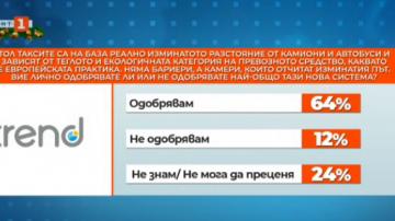 Тренд: 77% от българите смятат, че камиони и автобуси трябва да плащат повече