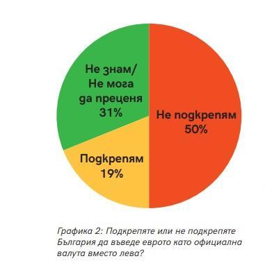 снимка 1 Проучване: 50% от българите са против въвеждането на еврото