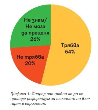 снимка 2 Проучване: 50% от българите са против въвеждането на еврото