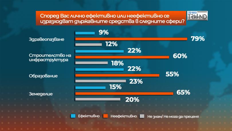 снимка 3 Отношението на българите към Бюджет 2019
