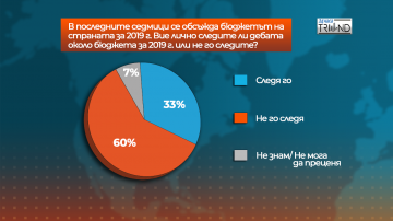 Отношението на българите към Бюджет 2019