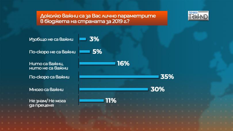 снимка 2 Отношението на българите към Бюджет 2019