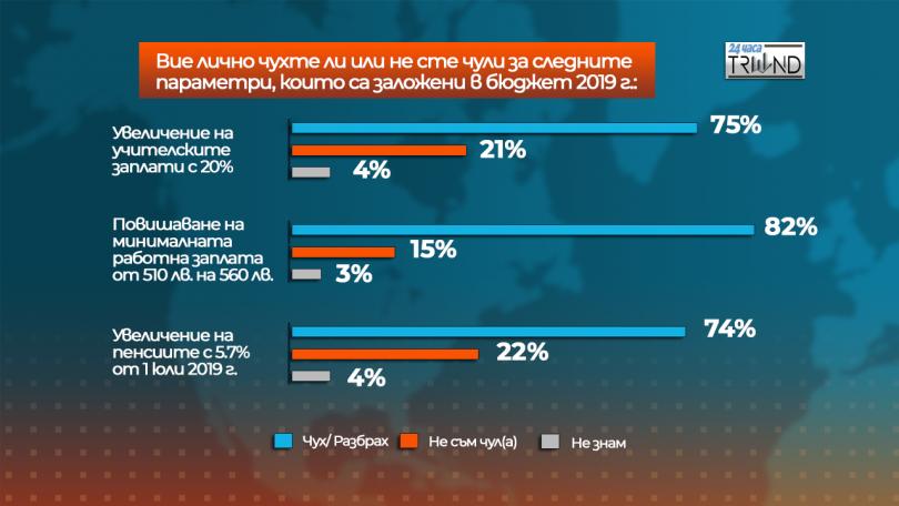снимка 1 Отношението на българите към Бюджет 2019