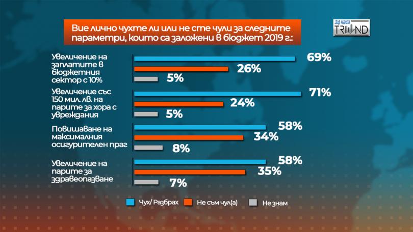 снимка 7 Отношението на българите към Бюджет 2019