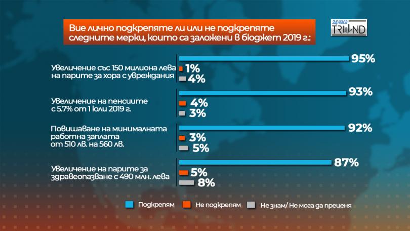снимка 6 Отношението на българите към Бюджет 2019