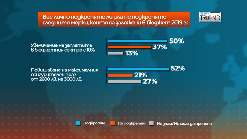снимка 5 Отношението на българите към Бюджет 2019