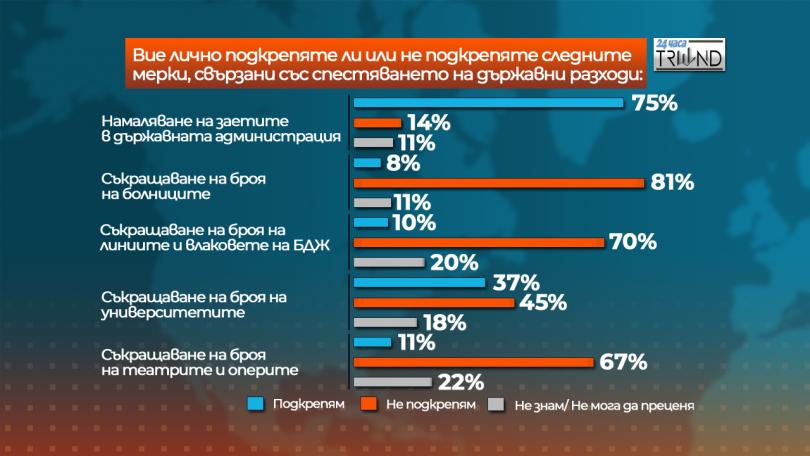 снимка 4 Отношението на българите към Бюджет 2019