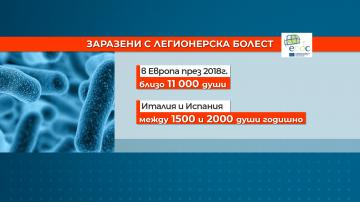 Доктор Ангел Кунчев: Няма данни за заразени с легионерска болест в България
