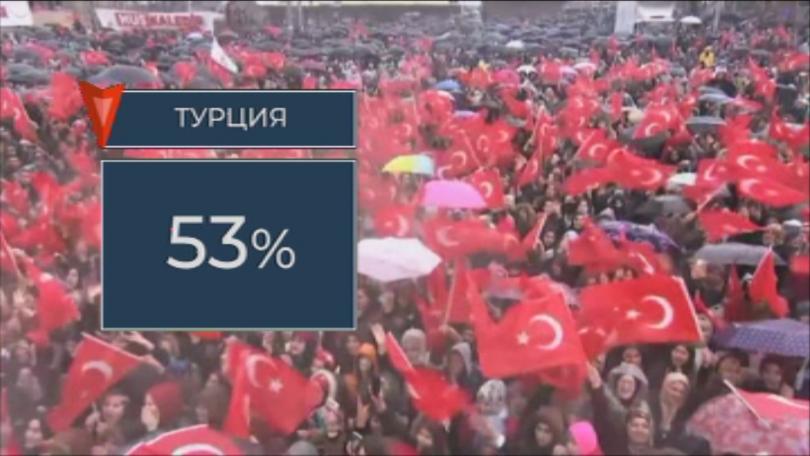 снимка 2 Почти една четвърт от българите смятат, че държавата уважава волята на народа