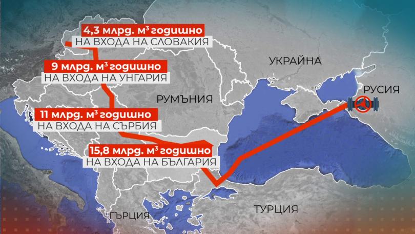 Резултат с изображение за турски поток българия