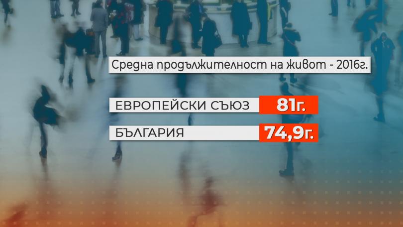 снимка 3 Три български региона са с най-ниска продължителност на живот в целия ЕС