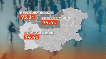 Три български региона са с най-ниска продължителност на живот в целия ЕС