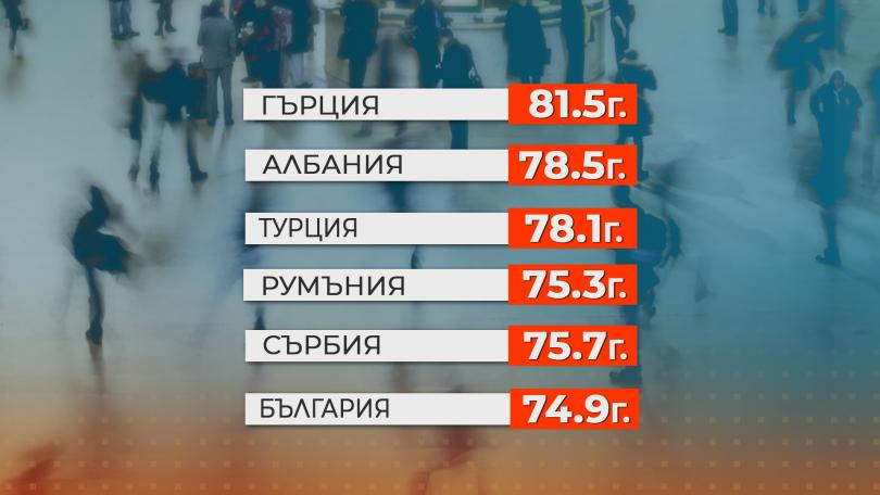 снимка 4 Три български региона са с най-ниска продължителност на живот в целия ЕС