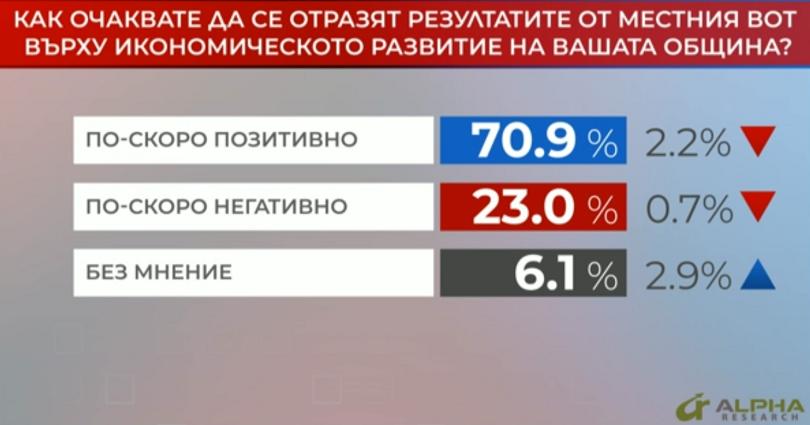Над 70% от участниците в анкетата на
