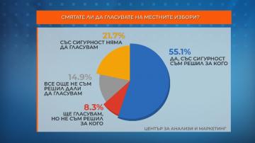 Център за анализи и маркетинг: Близо 22% със сигурност няма да гласуват