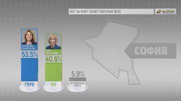 Алфа рисърч: В  София Йорданка Фандъкова печели с 53,5%