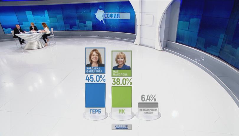 По данни на Галъп 50.9% от хората са гласували за
