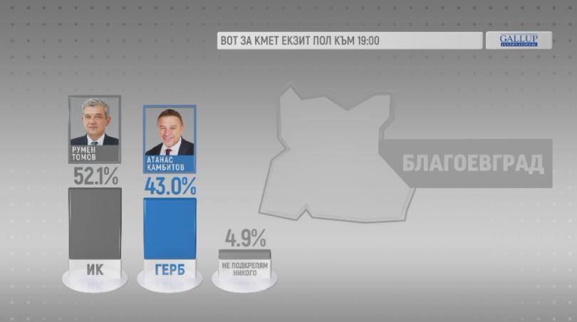 Интересен резултат на изборите в Благоевград. Според данни на Галъп