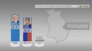 При 100% паралелно преброяване за Пловдив: С 56.9% печели Здравко Димитров