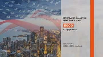 5000 студенти могат да получат визи за САЩ