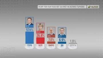 Екзитпол: Даниел Панов от ГЕРБ печели изборите за кмет на Велико Търново