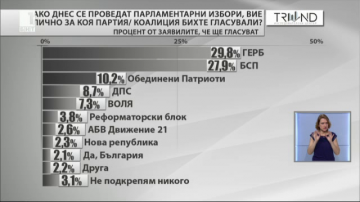Тренд: Пет партии със сигурност влизат в парламента