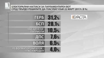 Експресно проучване на Екзакта в навечерието на изборите