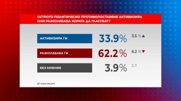 В Референдум: Политическото противопоставяне отблъсква хората от гласуване