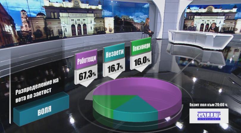 снимка 4 Разпределение на вота по заетост според екзит пол на Галъп към 20:00 часа