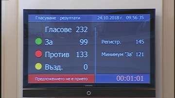 Отхвърлиха третия вот на недоверие към кабинета Борисов 3