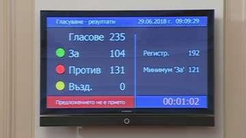 Депутатите отхвърлиха втория вот на недоверие към кабинета