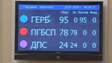 Очаквано парламентът отхвърли четвъртия вот на недоверие към кабинета Борисов 3