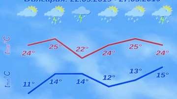 Очакват се още градушки в близките дни