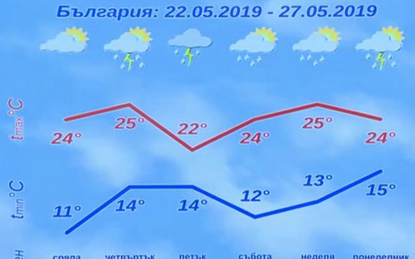 снимка 1 Очакват се още градушки в близките дни