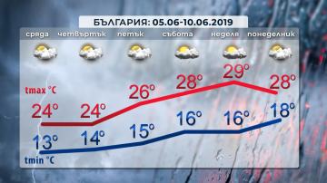 НИМХ: Юни месец ще премине с превалявания около и над нормата в Западна България