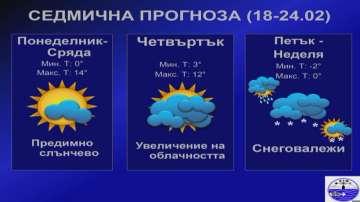 Пролетното време през февруари продължава до сряда, след това идва сняг
