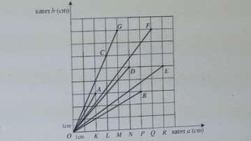 Сгрешено условие на задача №20 от теста за 7-ми клас